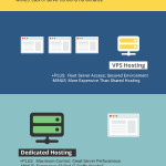 The Complete Bloggers' Guide to Web Hosting