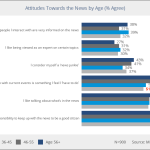Insights from 900 U.S. News Consumers: Millennials' and older generations' attitudes toward the news