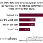 Email Marketing: 9 testing opportunities to generate big wins on your next email test [Part 1]