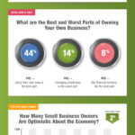 The SurePayroll Small Business Scorecard®: What's the Worst Thing About Owning a Business?