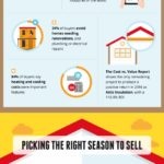 Tips on Selling Your Home Fast