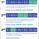 CRO Cheat Sheet: Customer thinking guide for conversion rate optimization